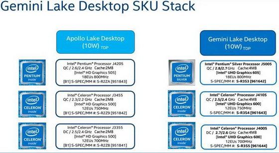 Intel Gemini Lake energy-saving office artifact: Beelink Gemini X