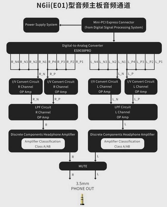 Cayin E01 Motherboard